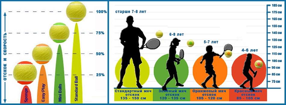 Выбор мяча по возрасту