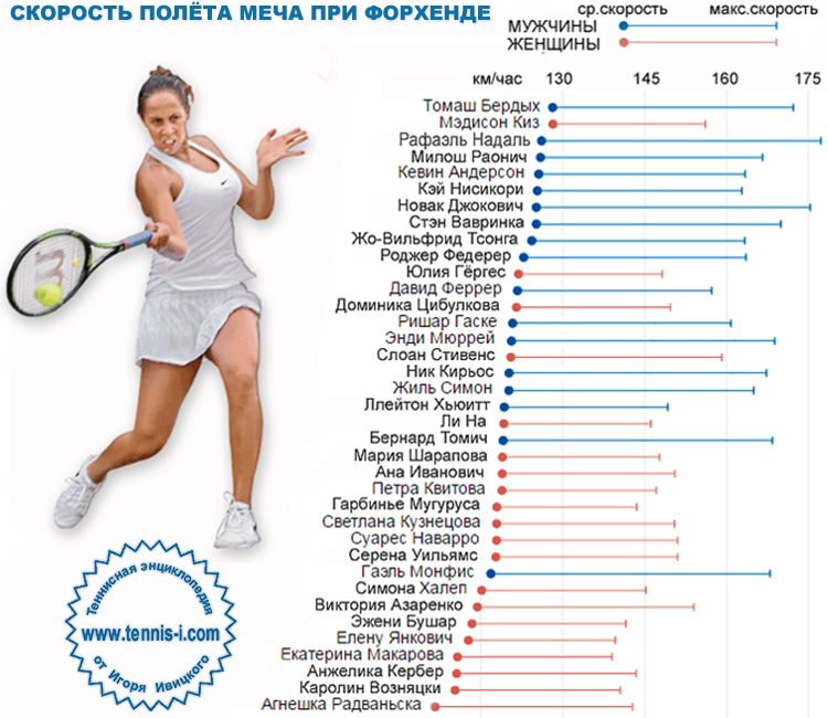 tennis speed forehand