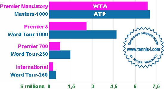 tennis i.com prize money 1