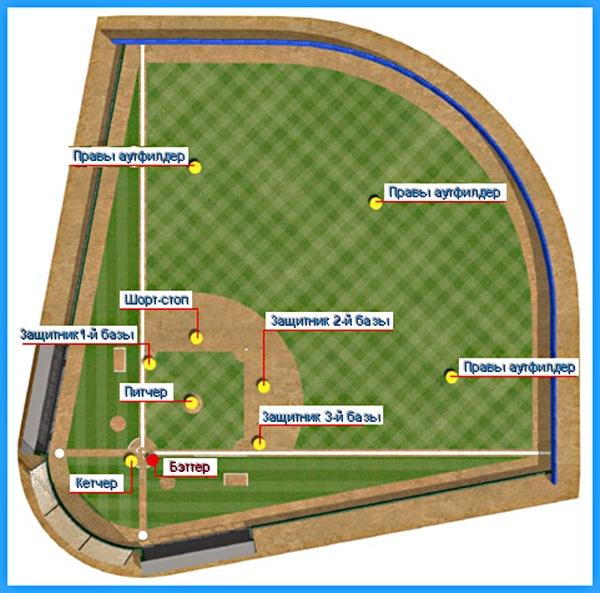 Схема игры в бейсбол