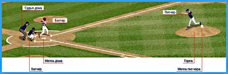 Схема подачи в бейсболе